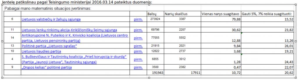rinkimų lentelė
