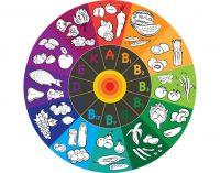 Kaip savarankiškai nustatyti ar jūsų organizmui trūksta vitaminų