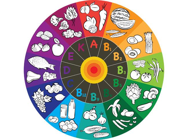 vitaminų kaleidoskopas