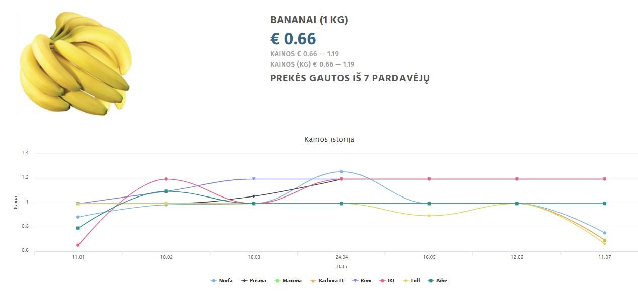 Bananų kainos