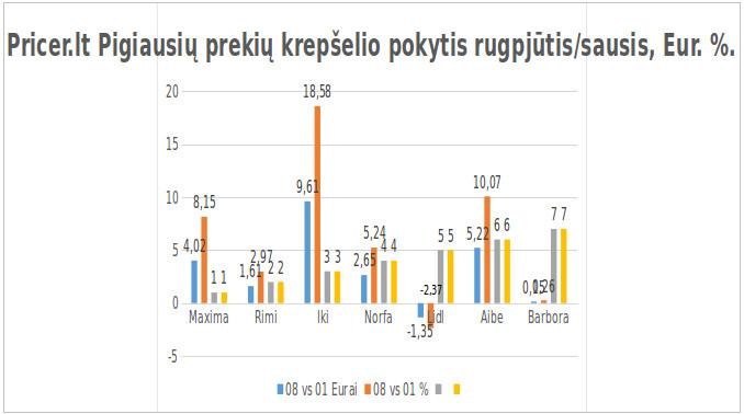 Prekių krepšelio kainų pokytis (rugpj mėn)