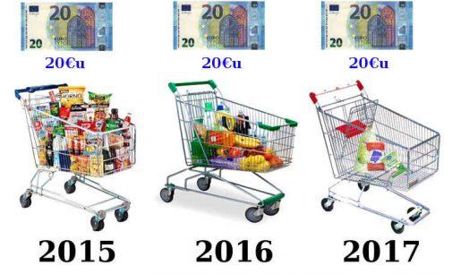 Valdžios skaičiuojama infliacija – kiek realu (už 2017)?
