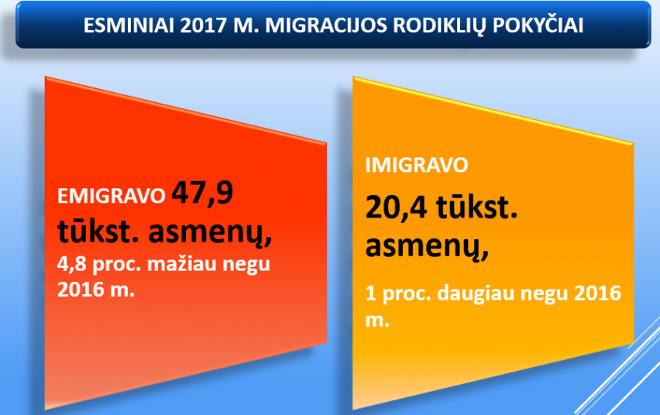 2017 m Emigracijos statistika