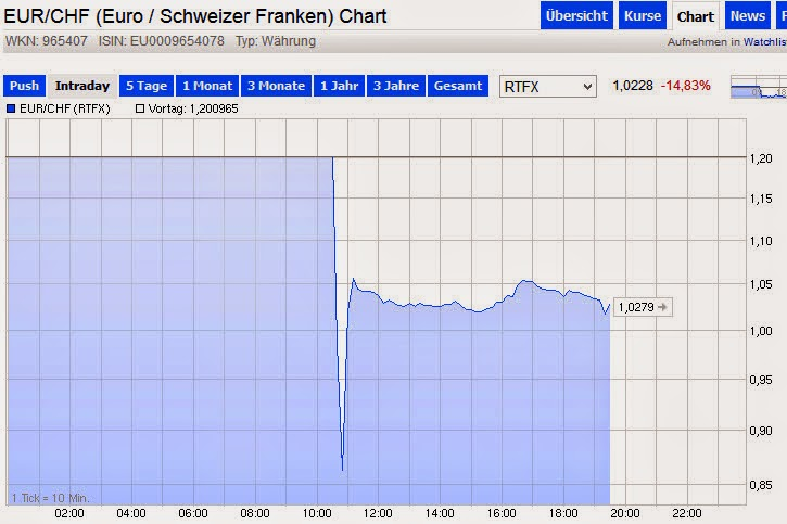 euro kurso kritimo lentelė
