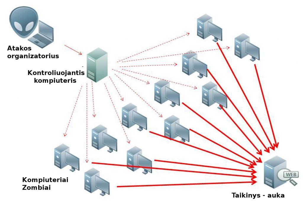DDoS-ataka