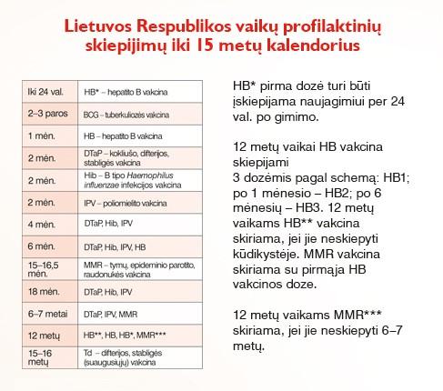 profilaktinių skiepijimų kalendorius