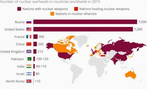 Branduolinių ginklų skaičius pasaulio šalyse