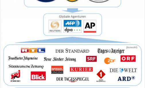 Freie Welt: Žiniasklaida – trijų pasaulio naujienų agentūrų rankose