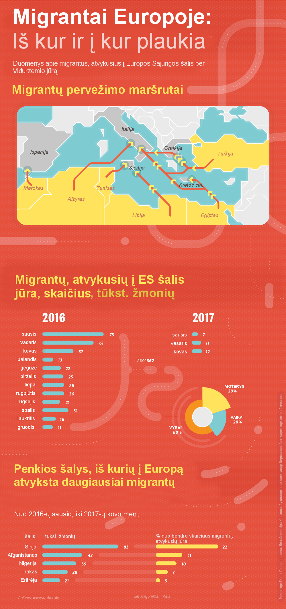 Migrantų ir pabėgėlių keliai į Europą