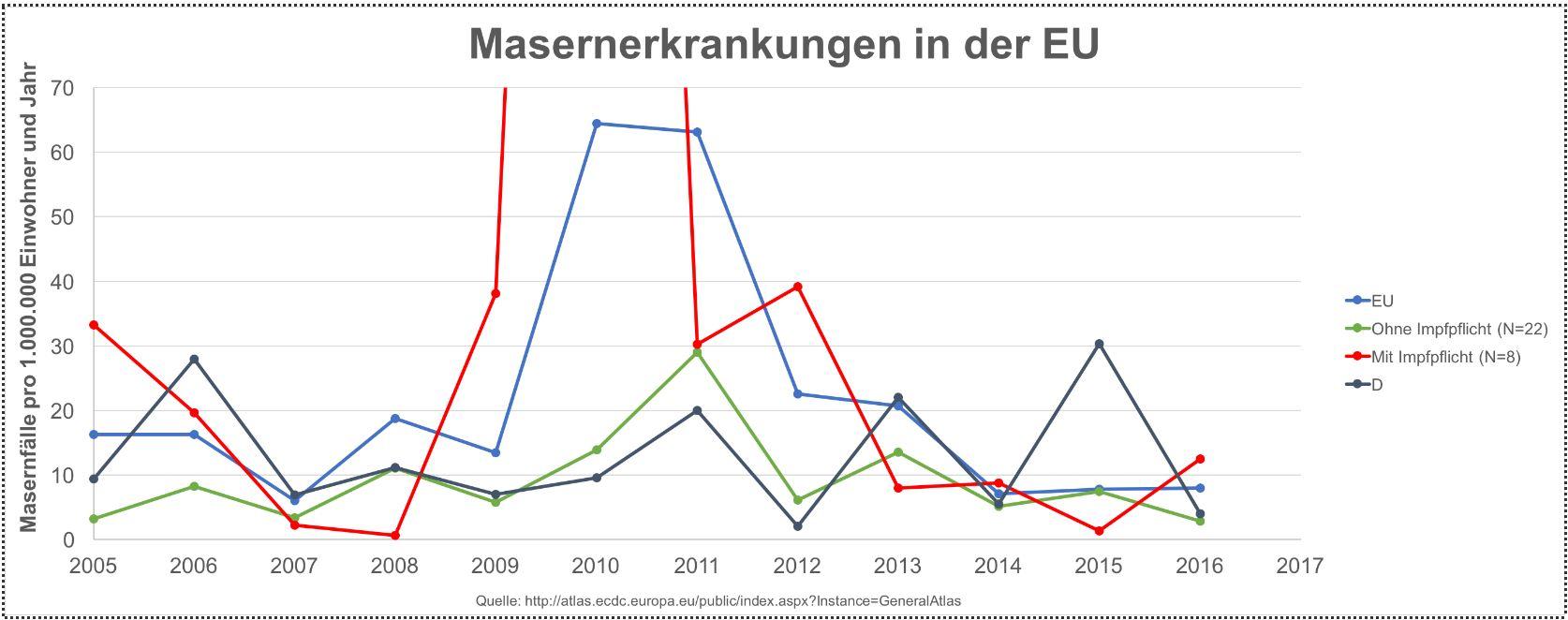 Susirgimų tymais Europos Sąjungoje lentelė