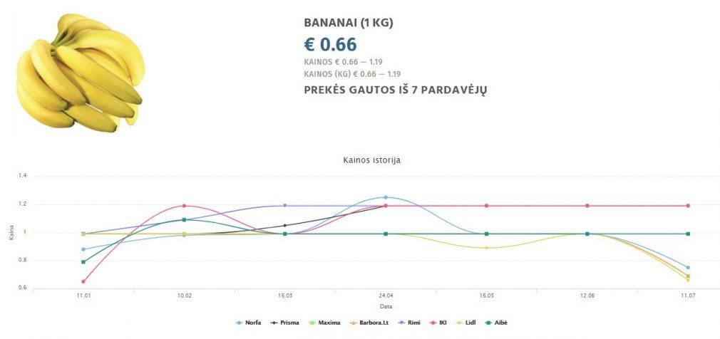 Pricer: Pigaus cukraus ir bananų viliotinis maskuoja kylančias kainas