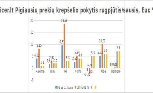 Per mėnesį parduotuvėse grietinė pabrango 17,2 %, pienas – 4%, o sviestas 9,9 %, kas toliau?