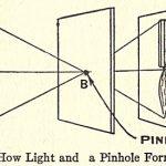 Natūralios optinės projekcijos schema
