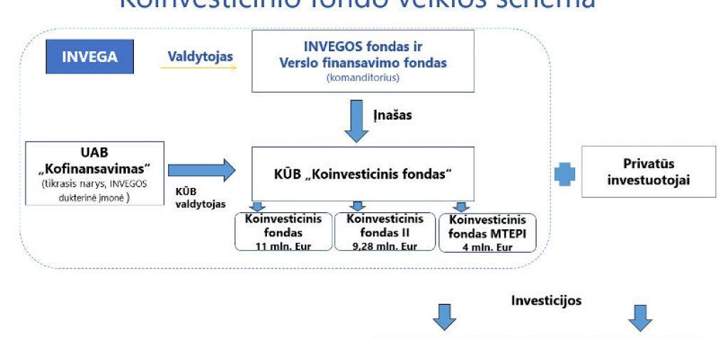 Mokslas technologijas ir žinias perduos verslui: kuriamas 4 milijonų eurų rizikos kapitalo fondas