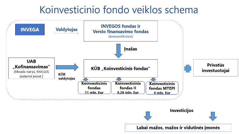 Koinvesticinio fondo veiklos schema