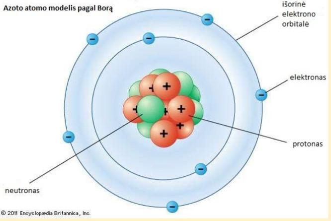 azoto atomo modelis pagal Borą