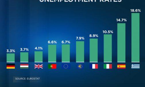 Eurozona: bedarbių sumažėjo