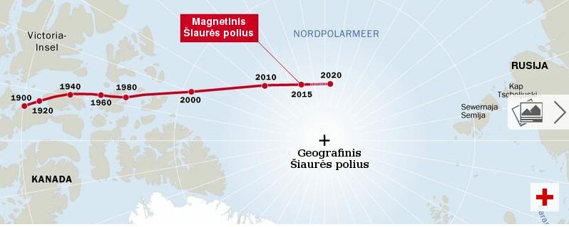 Žsmės magnetinių polių kitimo grafikas