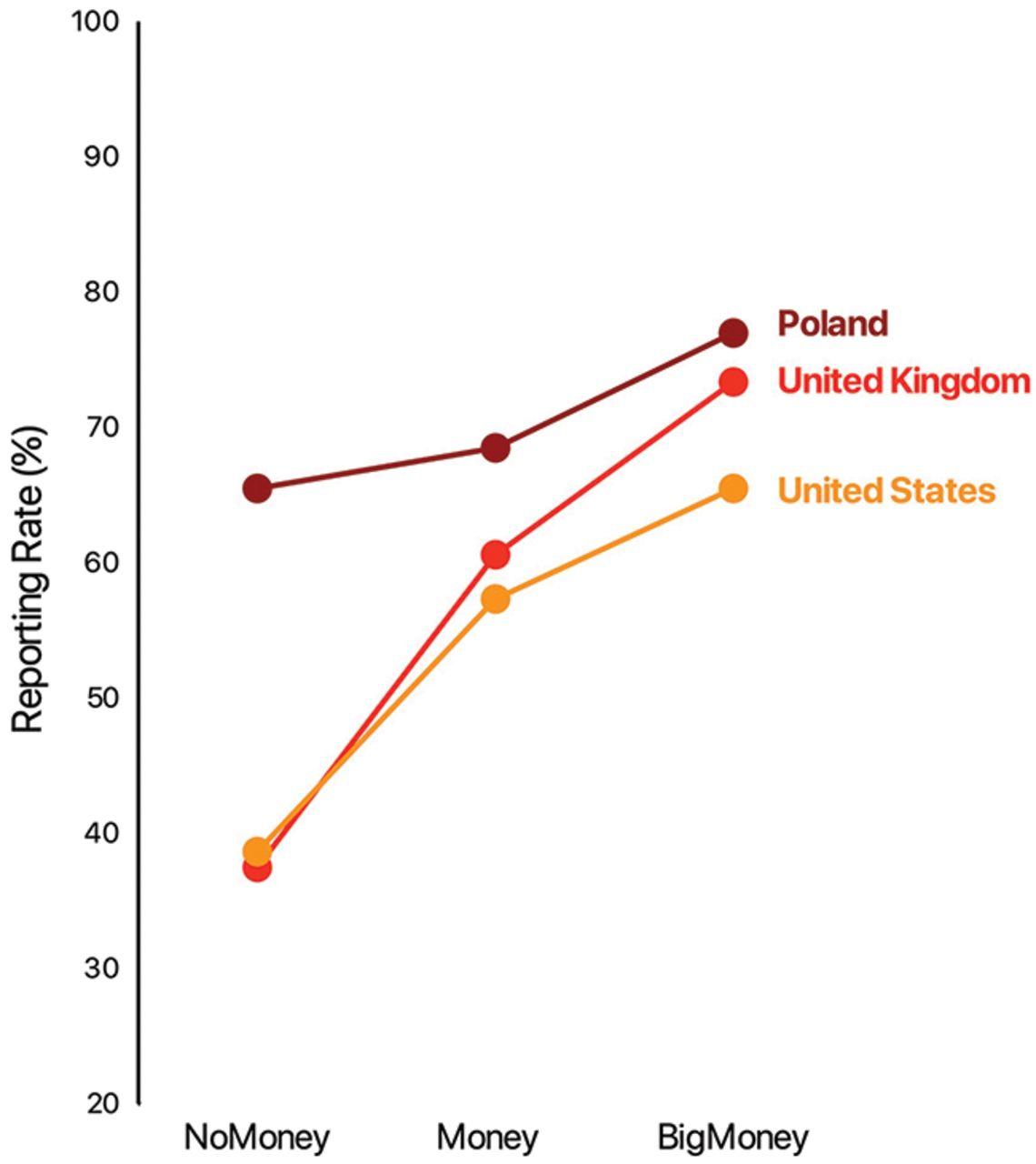 Lenkijos, JAV ir UK rodikliai