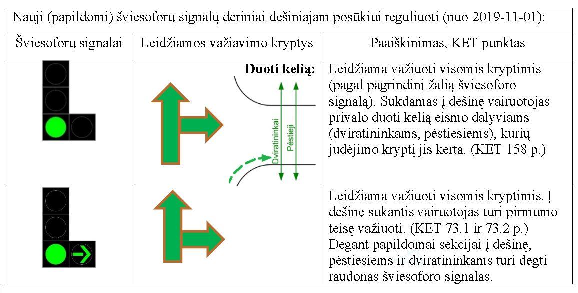 Šviesoforo signalai