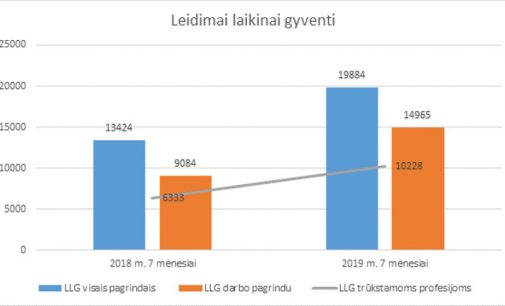 Daugėja į Lietuvą atvykstančių trūkstamų profesijų specialistų