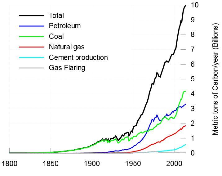 CO2 grafikas
