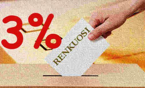 Trijų procentų rinkimų kartelės įstatymas Seime nepraėjo ir pakartotinio svarstymo metu