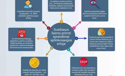 Seimas sugriežtino aplinkos apsaugos valstybinę kontrolę