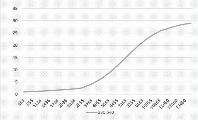 Mokesčių augimo diagrama