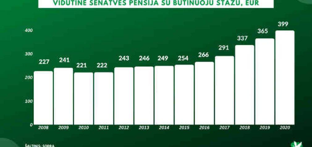Nuo sausio 1 pensininkams padidėjo pensijos