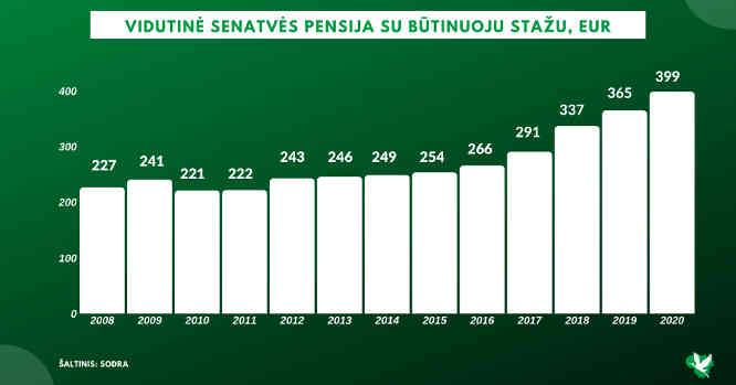 Pensijų grafikas