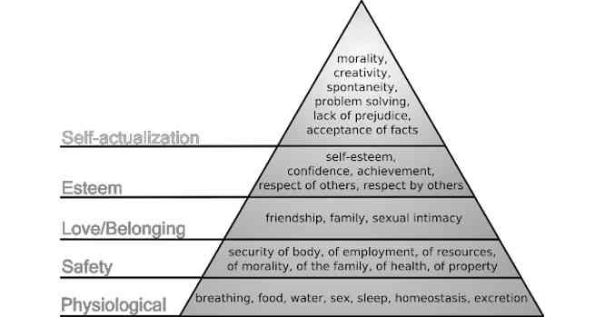 Maslow piramidė