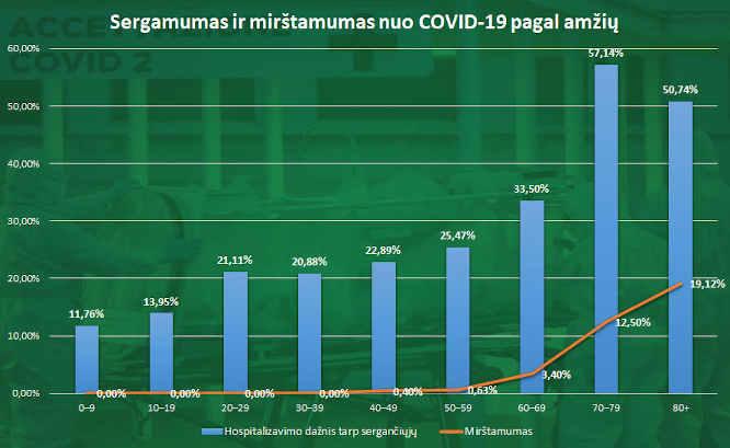 Mirtingumo nuo Covid-19 grafikas