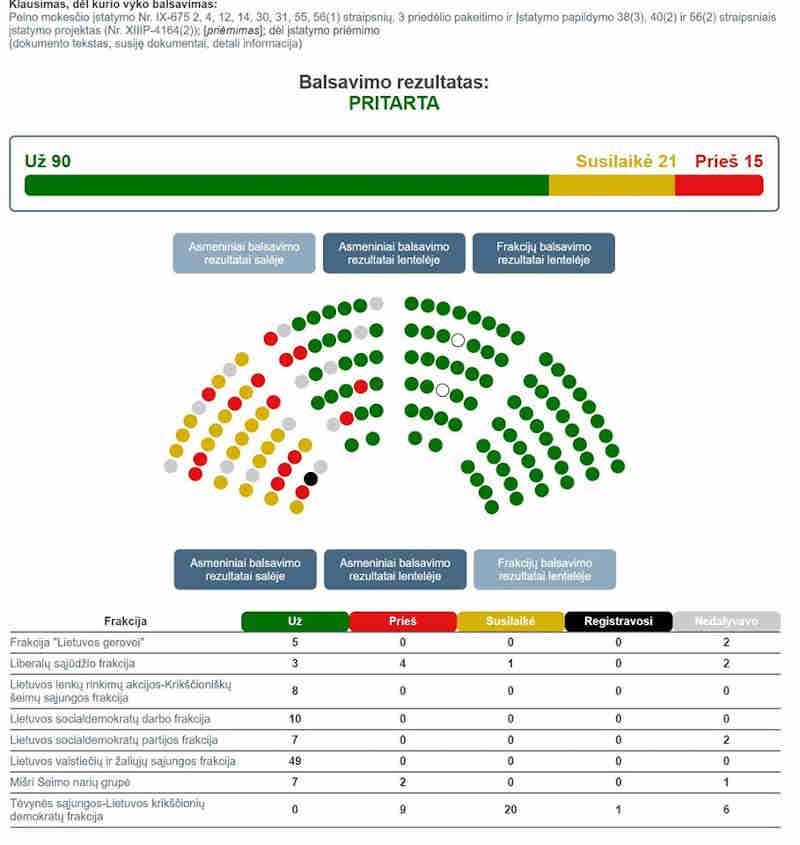 Balsavimas už bankų apmokestinimą
