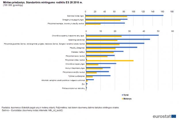 Mirčių statistika (2016 metų) Eurostat