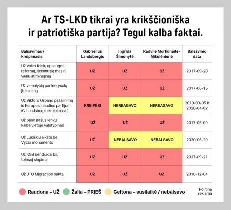 TS-LKD balsavimas