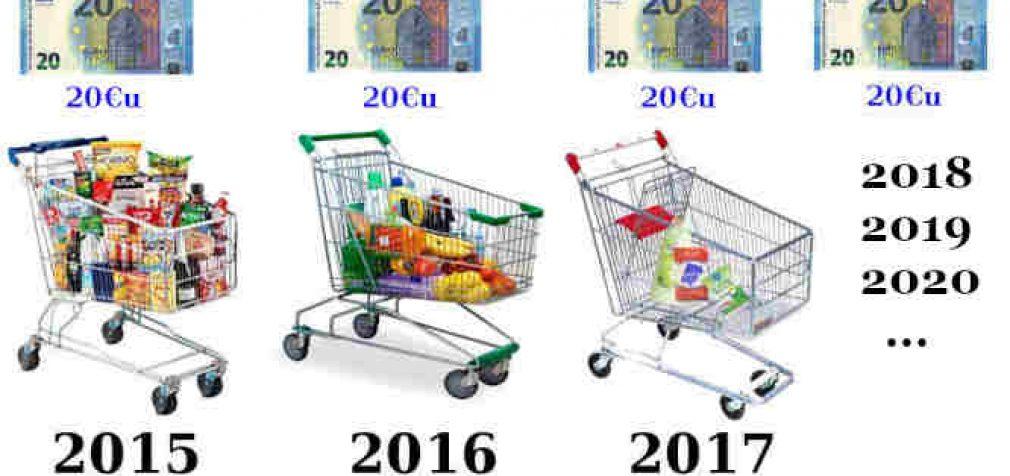 Valdžios skaičiuojama infliacija – kiek realu (už 2020)?