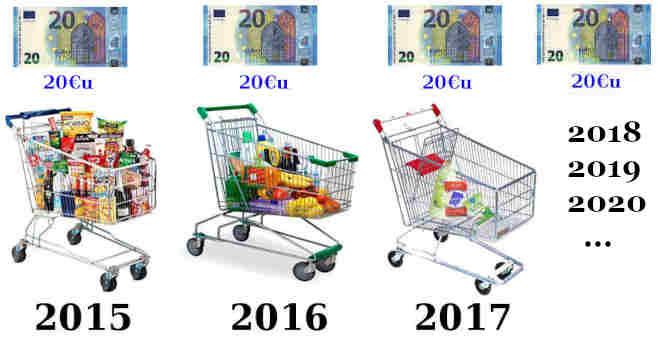 Infliacija - prekių krepšelis