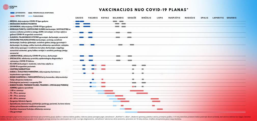 Atnaujintas Lietuvos gyventojų vakcinacijos planas