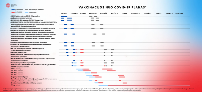 Vakcinacijos planas